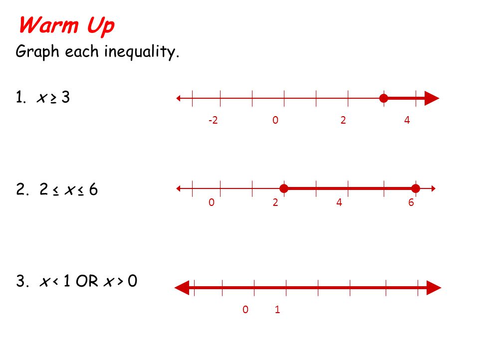 Warm Up Graph each inequality. 1. x ≥ 3 2. 2 ≤ x ≤ 6 3. x 0 -2024 0246 01