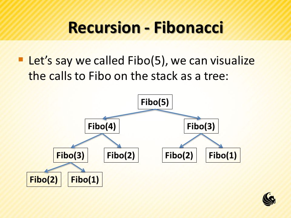Recursion - Fibonacci  Let's say we called Fibo(5), we can visualize the calls to Fibo on the stack as a tree: Fibo(5) Fibo(4)Fibo(3) Fibo(2) Fibo(1) Fibo(2)Fibo(1) 3+2=5 2+1=3 1+1=2 1 1 1 1 1