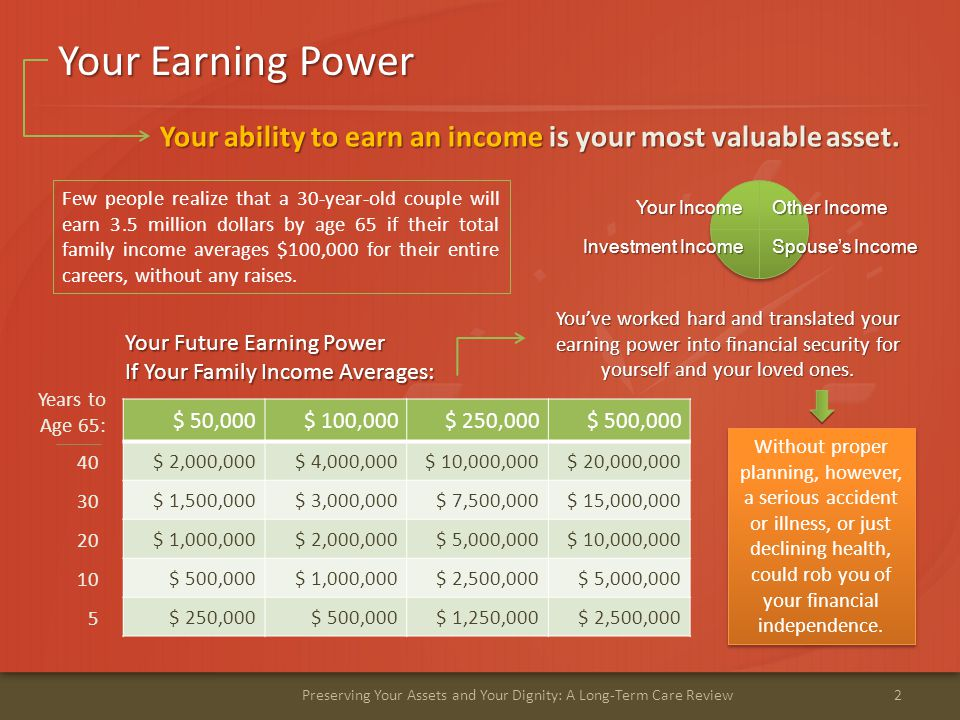 Your Earning Power 2Preserving Your Assets and Your Dignity: A Long-Term Care Review $ 50,000$ 100,000$ 250,000$ 500,000 $ 2,000,000$ 4,000,000$ 10,000,000$ 20,000,000 $ 1,500,000$ 3,000,000$ 7,500,000$ 15,000,000 $ 1,000,000$ 2,000,000$ 5,000,000$ 10,000,000 $ 500,000$ 1,000,000$ 2,500,000$ 5,000,000 $ 250,000$ 500,000$ 1,250,000$ 2,500,000 Your Future Earning Power If Your Family Income Averages: Years to Age 65: You've worked hard and translated your earning power into financial security for yourself and your loved ones.