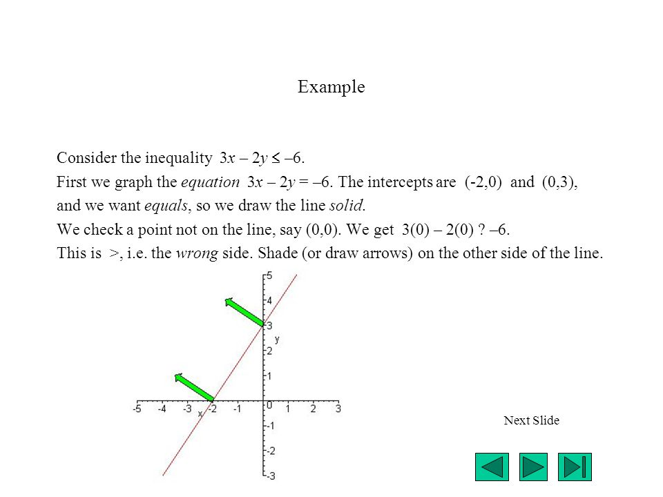 Example Consider the inequality 3x – 2y  –6. First we graph the equation 3x – 2y = –6.