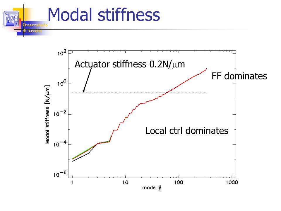 Osservatorio di Arcetri Modal stiffness Actuator stiffness 0.2N/  m Local ctrl dominates FF dominates