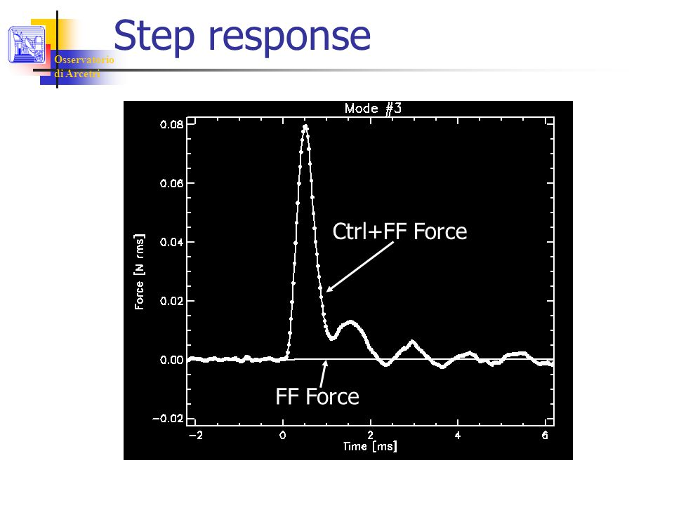 Osservatorio di Arcetri Step response FF Force Ctrl+FF Force