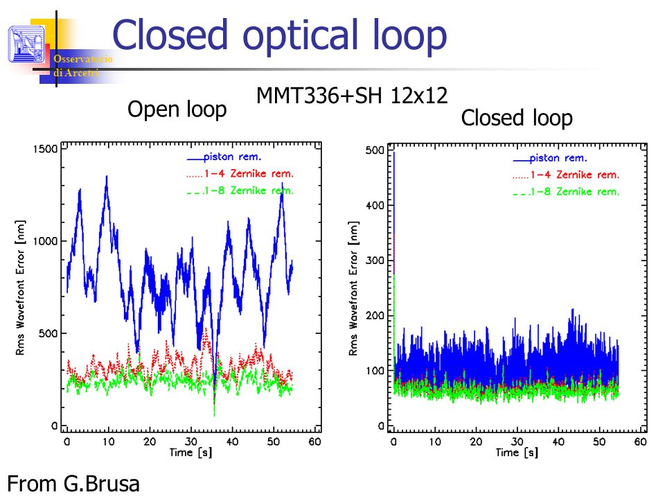 Osservatorio di Arcetri Closed optical loop Open loop Closed loop MMT336+SH 12x12 From G.Brusa