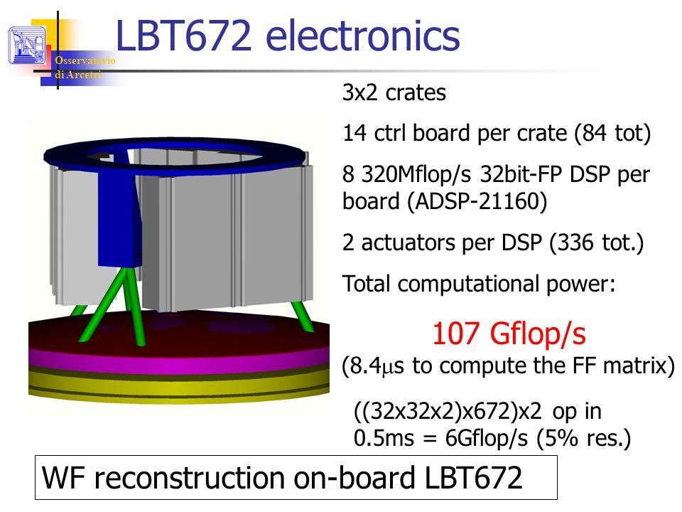 Osservatorio di Arcetri LBT672 electronics 3x2 crates 14 ctrl board per crate (84 tot) 8 320Mflop/s 32bit-FP DSP per board (ADSP-21160) 2 actuators per DSP (336 tot.) Total computational power: 107 Gflop/s WF reconstruction on-board LBT672 ((32x32x2)x672)x2 op in 0.5ms = 6Gflop/s (5% res.) (8.4  s to compute the FF matrix)