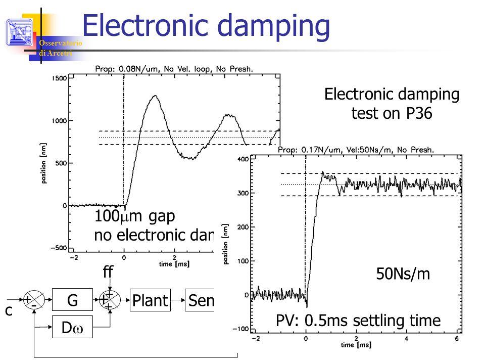 Osservatorio di Arcetri Electronic damping 100  m gap no electronic damping Electronic damping test on P36 G PlantSens DD + - c ff + + + PV: 0.5ms settling time 50Ns/m