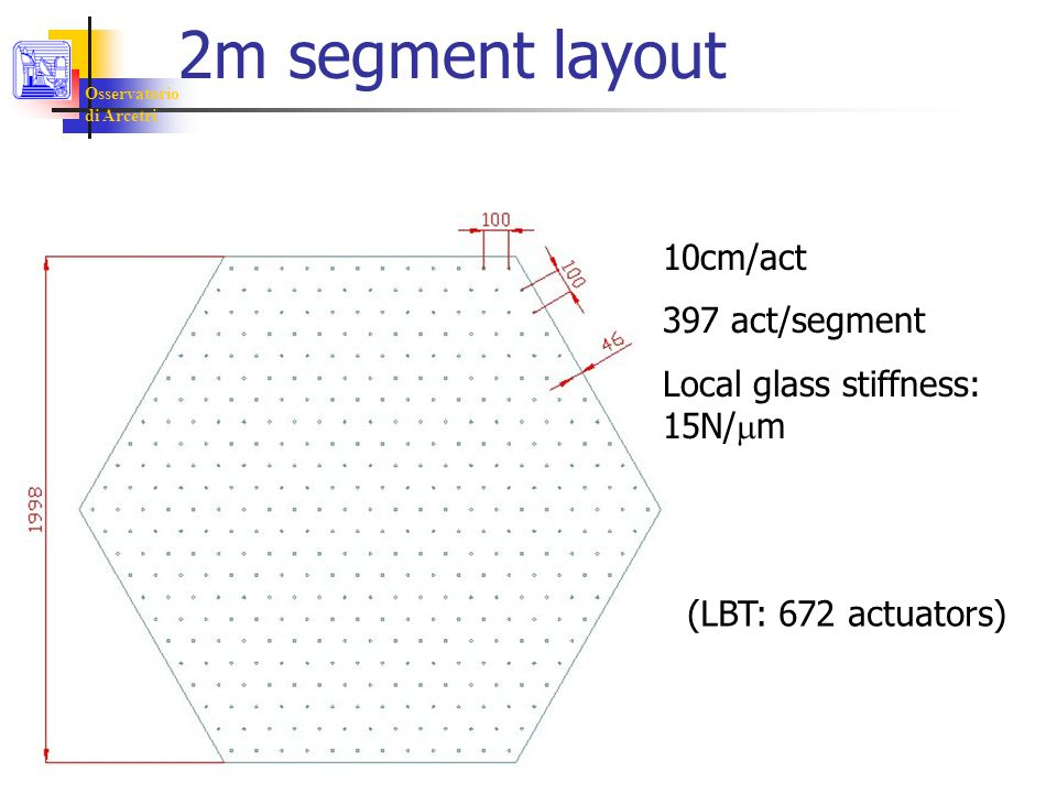 Osservatorio di Arcetri 2m segment layout 10cm/act 397 act/segment Local glass stiffness: 15N/  m (LBT: 672 actuators)