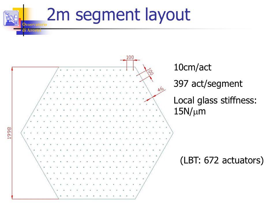 Osservatorio di Arcetri 2m segment layout 10cm/act 397 act/segment Local glass stiffness: 15N/  m (LBT: 672 actuators)