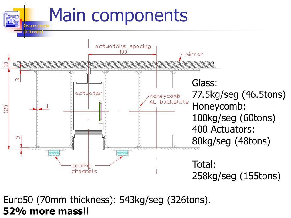 Osservatorio di Arcetri Main components Glass: 77.5kg/seg (46.5tons) Honeycomb: 100kg/seg (60tons) 400 Actuators: 80kg/seg (48tons) Total: 258kg/seg (155tons) Euro50 (70mm thickness): 543kg/seg (326tons).