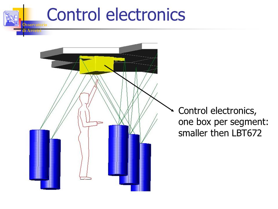 Osservatorio di Arcetri Control electronics Control electronics, one box per segment: smaller then LBT672