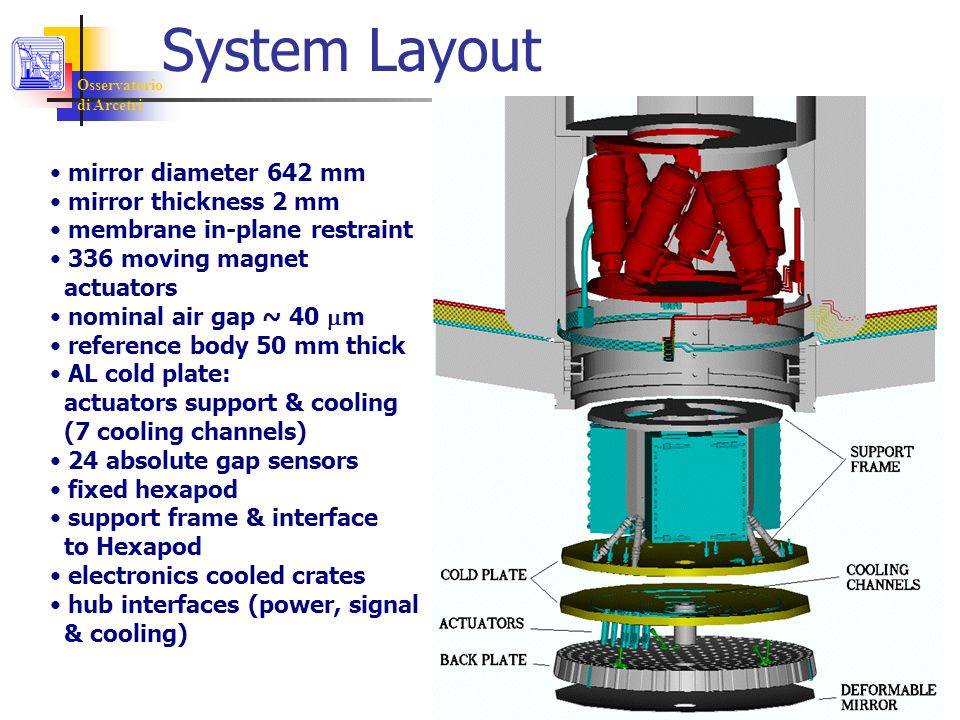 mirror diameter 642 mm mirror thickness 2 mm membrane in-plane restraint 336 moving magnet actuators nominal air gap ~ 40  m reference body 50 mm thick AL cold plate: actuators support & cooling (7 cooling channels) 24 absolute gap sensors fixed hexapod support frame & interface to Hexapod electronics cooled crates hub interfaces (power, signal & cooling) System Layout