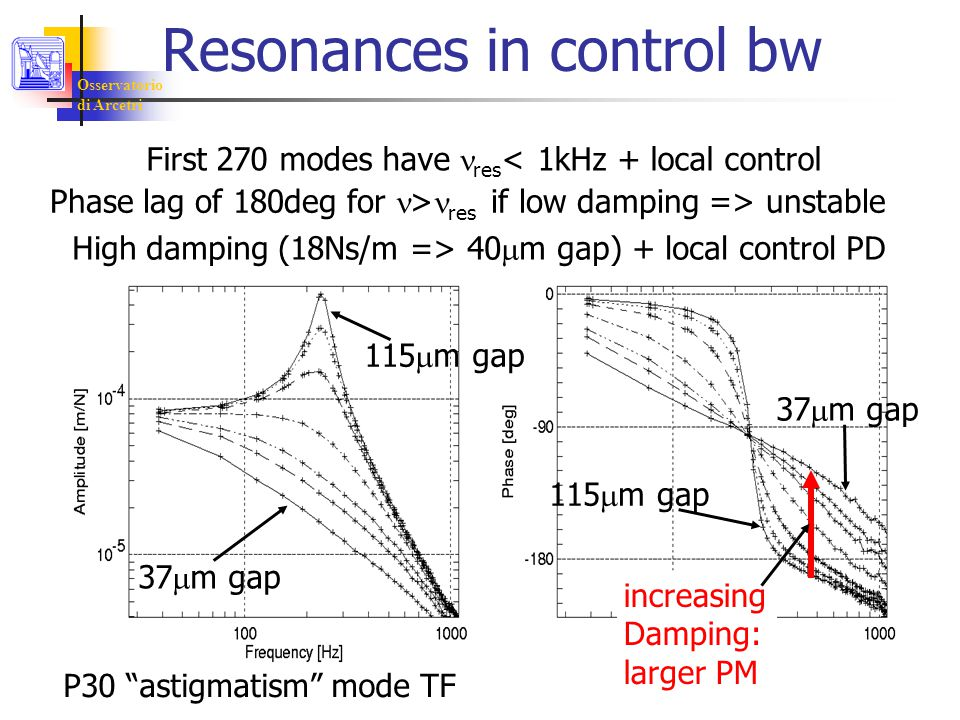 Osservatorio di Arcetri Resonances in control bw First 270 modes have res < 1kHz + local control Phase lag of 180deg for > res if low damping => unstable P30 astigmatism mode TF 37  m gap 115  m gap 37  m gap 115  m gap High damping (18Ns/m => 40  m gap) + local control PD increasing Damping: larger PM