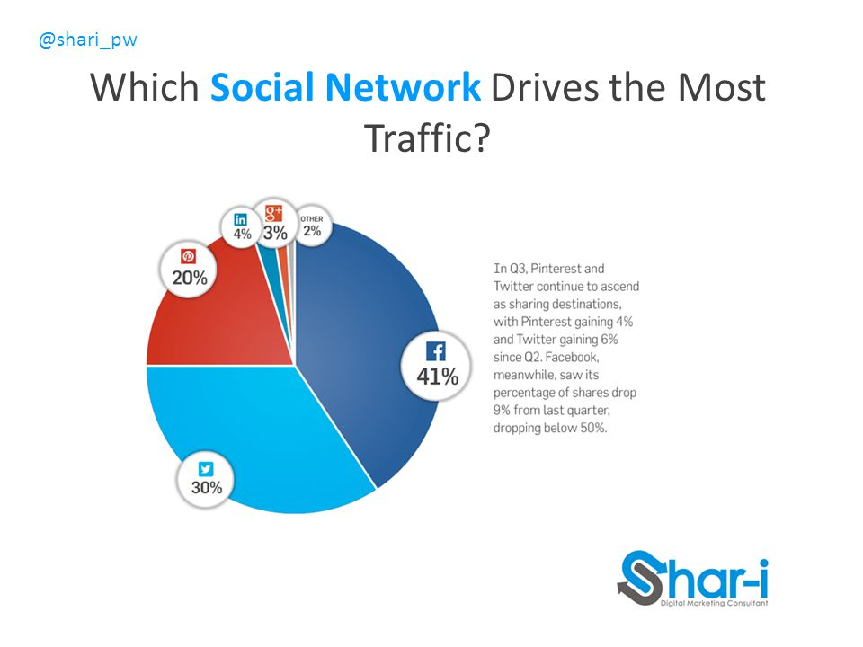 @shari_pw Which Social Network Drives the Most Traffic?