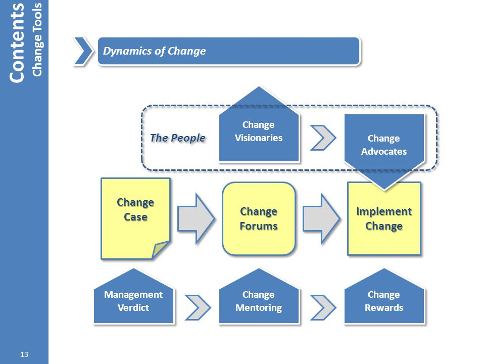 Contents Change Tools 13 Dynamics of Change Change Case Change Forums Implement Change Management Verdict Change Mentoring Change Rewards Change Rewar