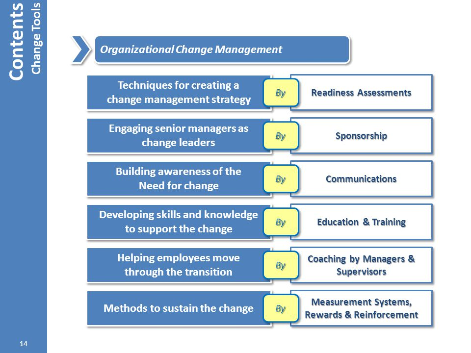Contents Change Tools 14 Organizational Change Management Techniques for creating a change management strategy Techniques for creating a change manage
