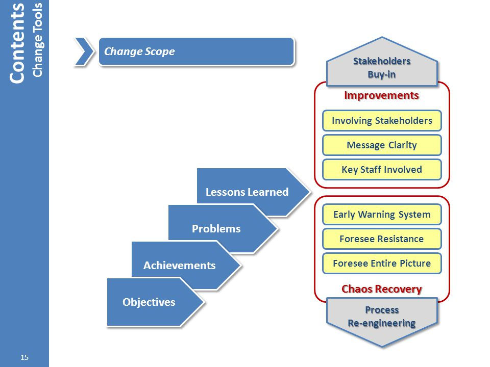 Improvements Lessons Learned Contents Change Tools 15 Change Scope Problems Achievements Objectives Involving Stakeholders Message Clarity Key Staff I