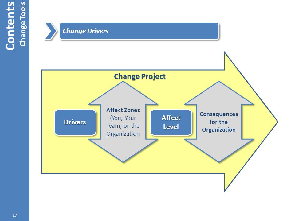 Change Project Contents Change Tools 17 Change Drivers DriversDrivers Affect Zones (You, Your Team, or the Organization Affect Zones (You, Your Team,