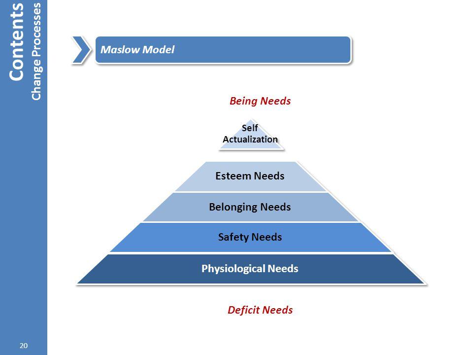 Contents Change Processes 20 Maslow Model Being Needs Deficit Needs