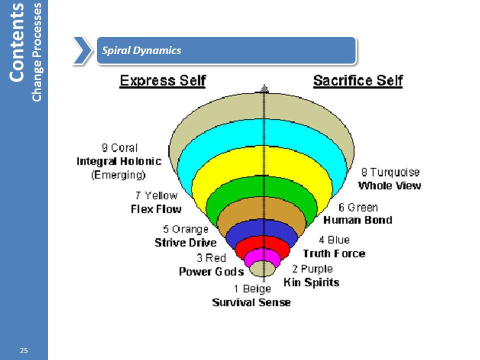 Contents Change Processes 25 Spiral Dynamics