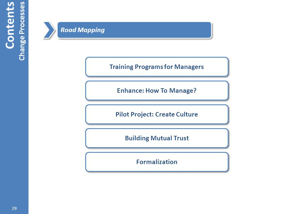 Contents Change Processes 29 Road Mapping Training Programs for Managers Enhance: How To Manage? Pilot Project: Create Culture Building Mutual Trust F