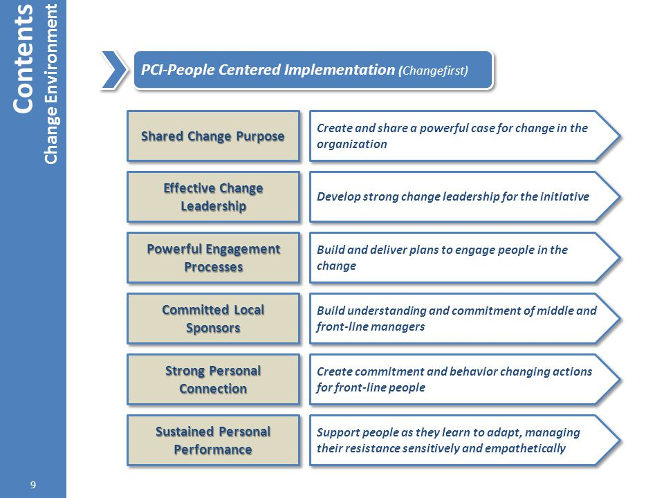 Contents Change Environment 10 ADKAR (Prosci) Why the change is needed AwarenessAwareness Support & Participate in the change DesireDesire How to change KnowledgeKnowledge Implement new skills & behaviors AbilityAbility Sustain the change ReinforcementReinforcement
