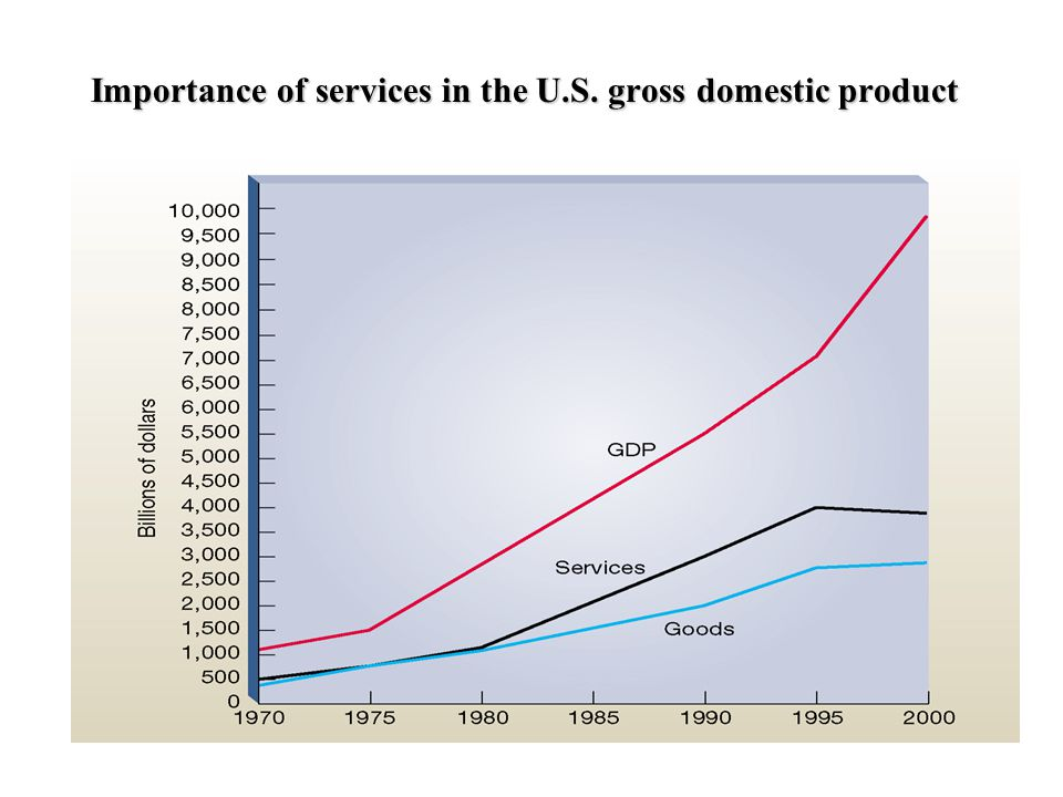 Importance of services in the U.S. gross domestic product