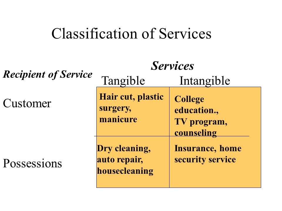 Classification of Services Services Tangible Intangible Recipient of Service Customer Possessions Hair cut, plastic surgery, manicure College education., TV program, counseling Dry cleaning, auto repair, housecleaning Insurance, home security service