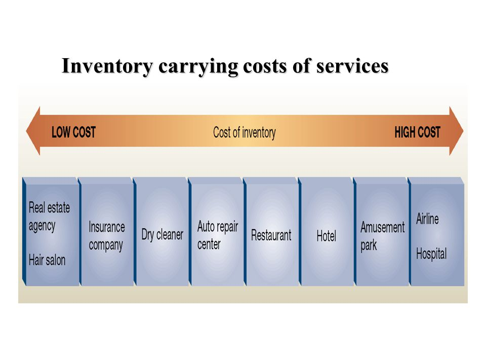 Inventory carrying costs of services