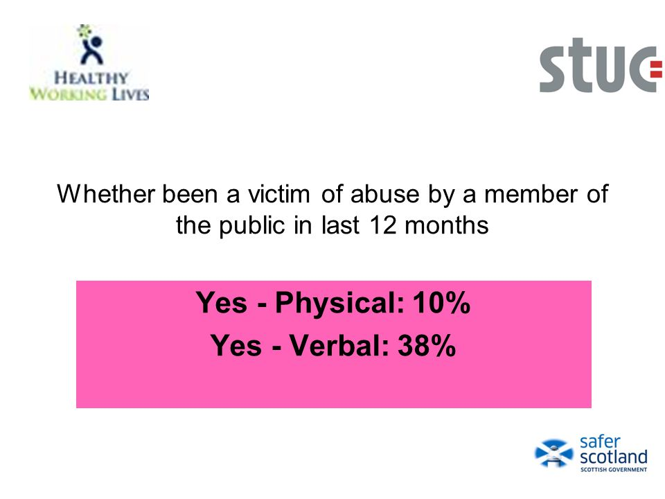 Whether been a victim of abuse by a member of the public in last 12 months Yes - Physical: 10% Yes - Verbal: 38%