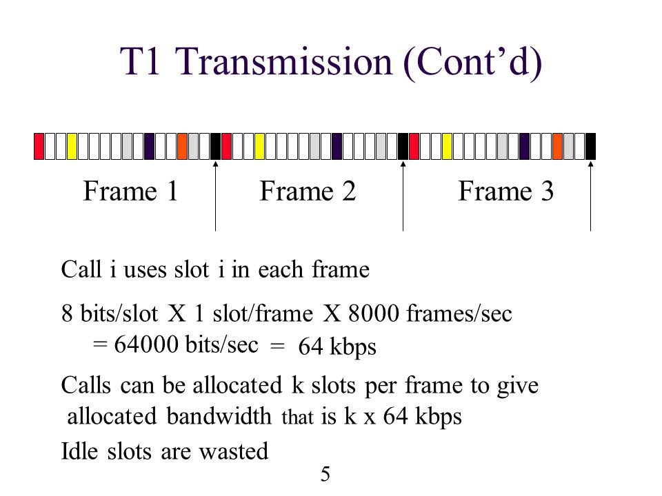 6 Synchronous Transfer Mode n STM relies on positional association: slots are identified by their relative position from the start of the frame (global timing info) n Each user knows which slot(s) to use n All slots are the same size (e.g., 8 bits) n Bandwidth allocated in multiples of slots n Efficient for Constant Bit Rate traffic n Inefficient for Variable Bit Rate traffic