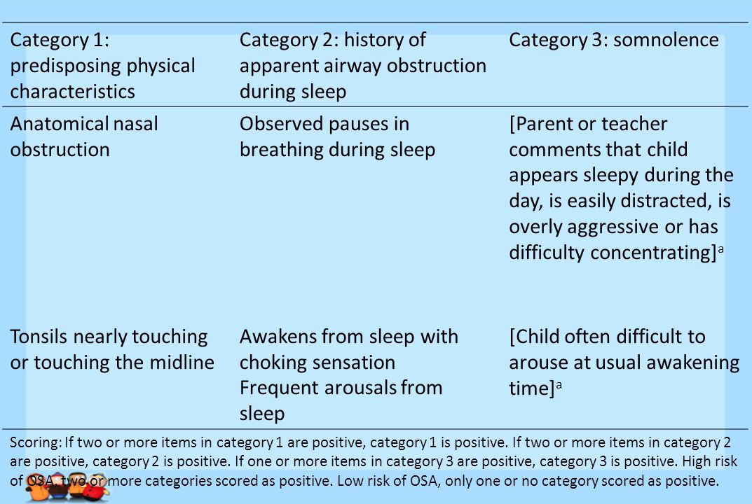 Category 1: predisposing physical characteristics Category 2: history of apparent airway obstruction during sleep Category 3: somnolence Anatomical nasal obstruction Observed pauses in breathing during sleep [Parent or teacher comments that child appears sleepy during the day, is easily distracted, is overly aggressive or has difficulty concentrating] a Tonsils nearly touching or touching the midline Awakens from sleep with choking sensation Frequent arousals from sleep [Child often difficult to arouse at usual awakening time] a Scoring: If two or more items in category 1 are positive, category 1 is positive.