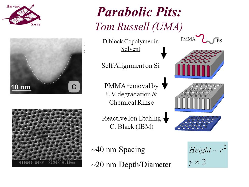 Parabolic Pits: Tom Russell (UMA) Diblock Copolymer in Solvent Self Alignment on Si PMMA removal by UV degradation & Chemical Rinse Reactive Ion Etching C.