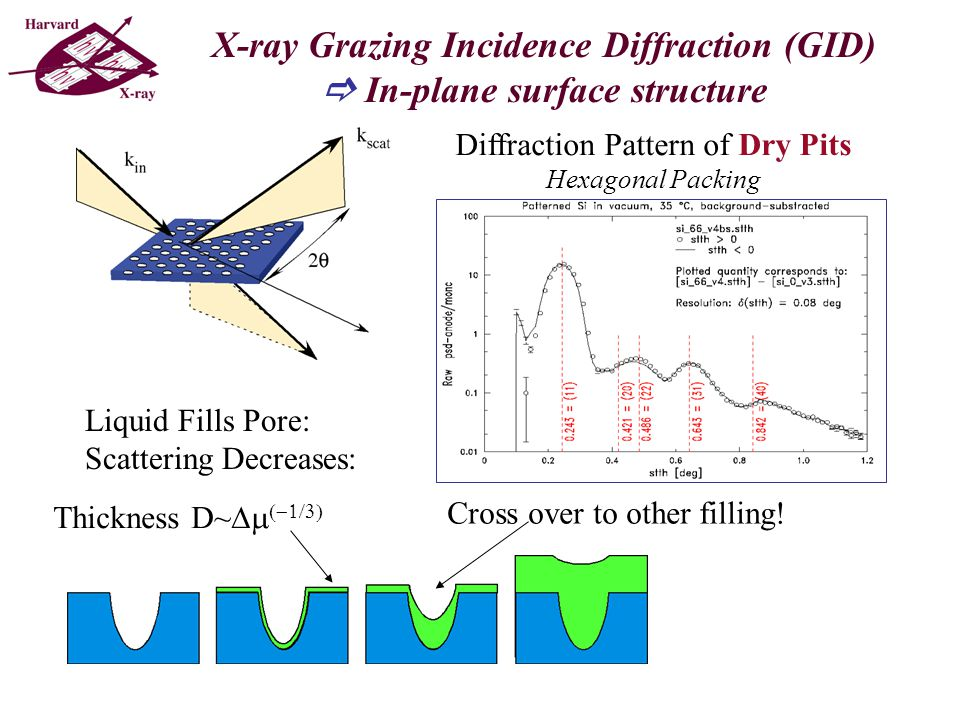 X-ray Grazing Incidence Diffraction (GID)  In-plane surface structure Diffraction Pattern of Dry Pits Hexagonal Packing Thickness D~   Cross over to other filling.