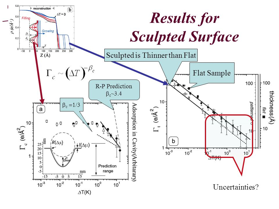 Results for Sculpted Surface R-P Prediction  c ~3.4  c  Uncertainties.