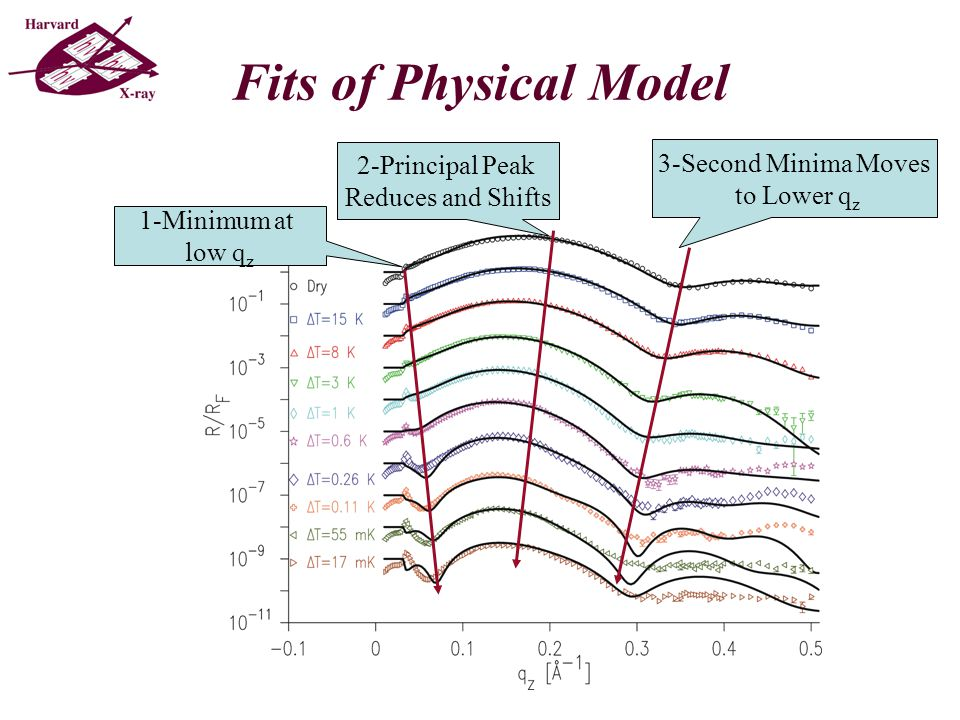Fits of Physical Model 1-Minimum at low q z 2-Principal Peak Reduces and Shifts 3-Second Minima Moves to Lower q z