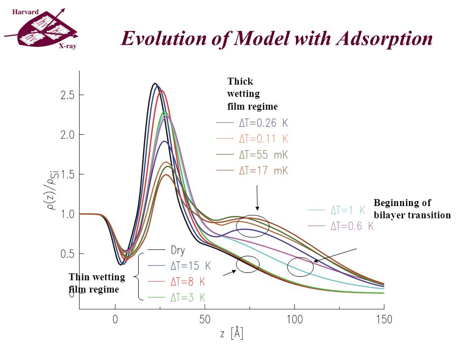 Evolution of Model with Adsorption Thin wetting film regime Beginning of bilayer transition Thick wetting film regime
