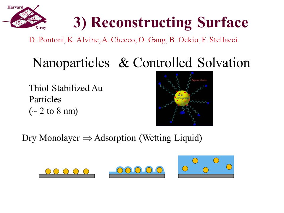 3) Reconstructing Surface Nanoparticles & Controlled Solvation Thiol Stabilized Au Particles (~ 2 to 8 nm) Dry Monolayer  Adsorption (Wetting Liquid) D.