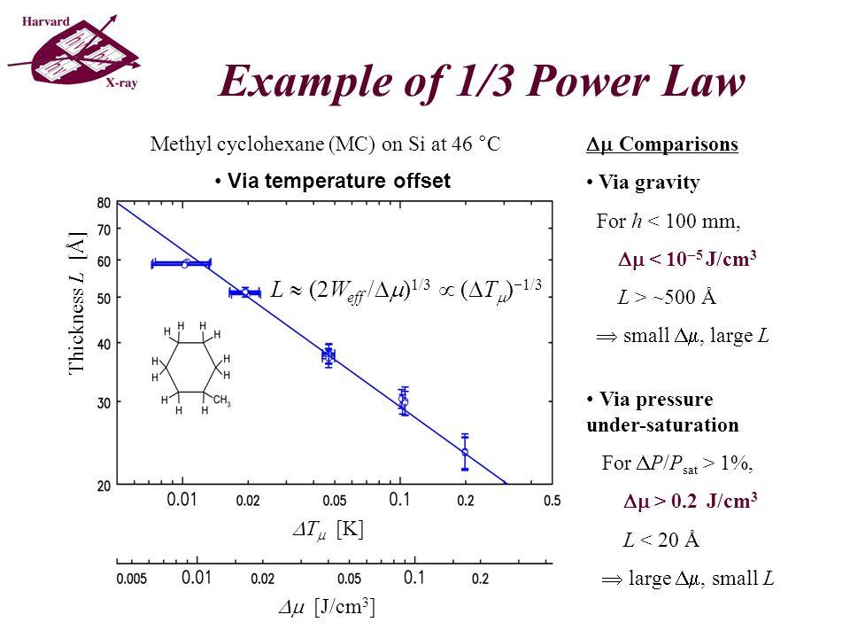 Critical Casimir Effect in NanoThick Liquids: Binary Liquid 47.7 °C 46.2 °C 45.6 °C [Heady & Cahn, J.