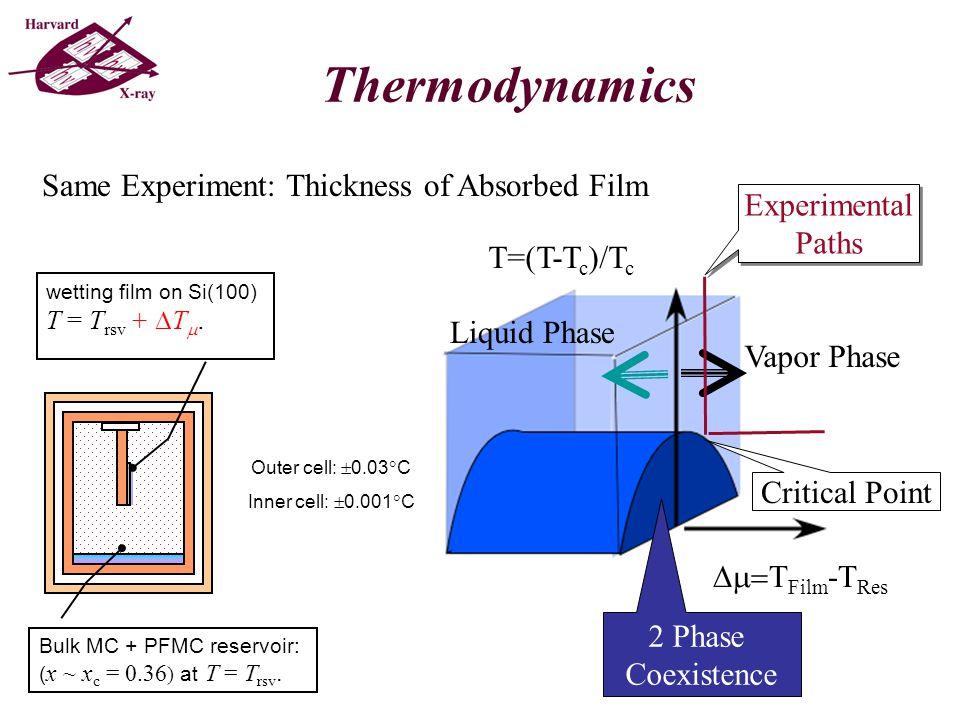 q z [Å  1 ] R/RFR/RF X-ray reflectivity & Film thickness D Paths T film [°C] Film thickness L [Å] 0.50 K 0.10 K 0.020 K x = 0.36 ~ x c T c = 46.2 °C TT D vs........