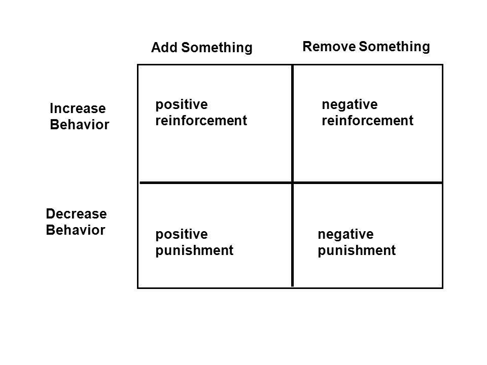 Add Something Remove Something Increase Behavior Decrease Behavior positive reinforcement negative punishment positive punishment negative reinforceme
