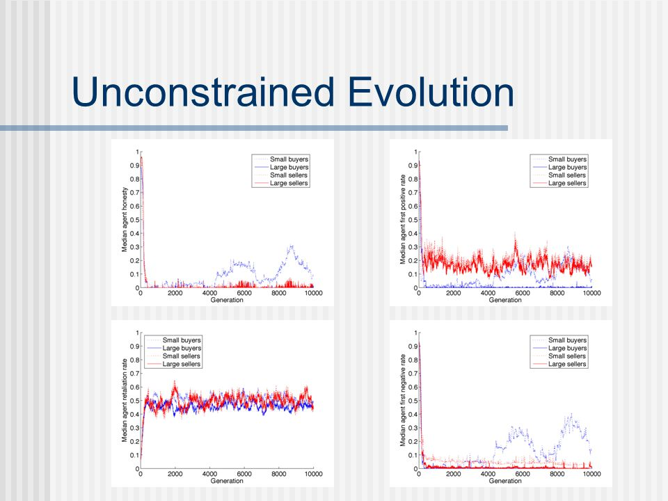 Unconstrained Evolution
