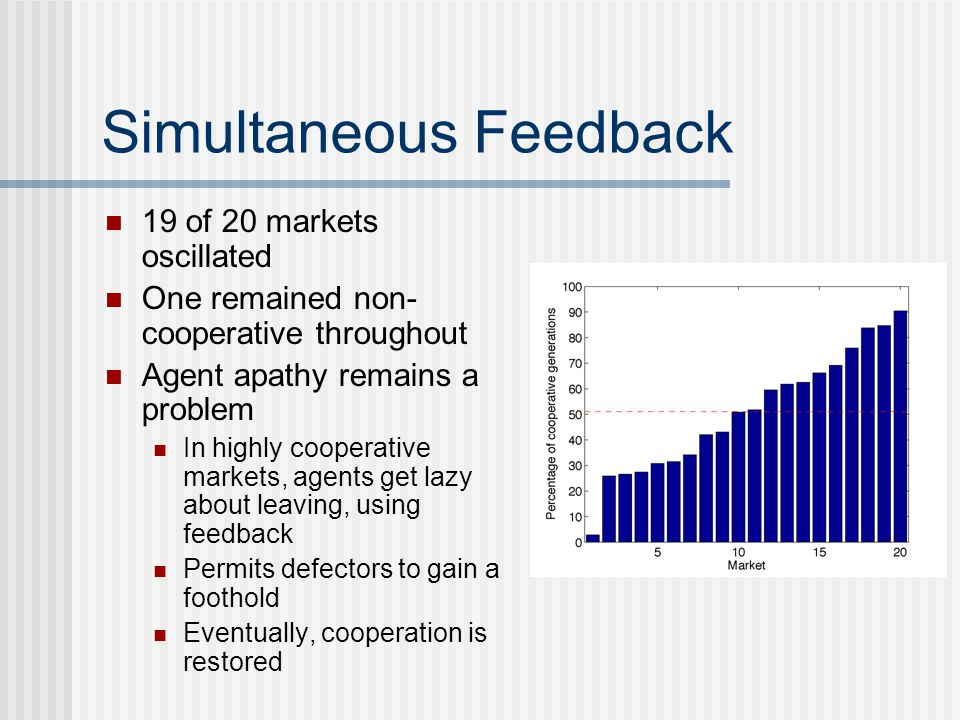 Simultaneous Feedback 19 of 20 markets oscillated One remained non- cooperative throughout Agent apathy remains a problem In highly cooperative markets, agents get lazy about leaving, using feedback Permits defectors to gain a foothold Eventually, cooperation is restored