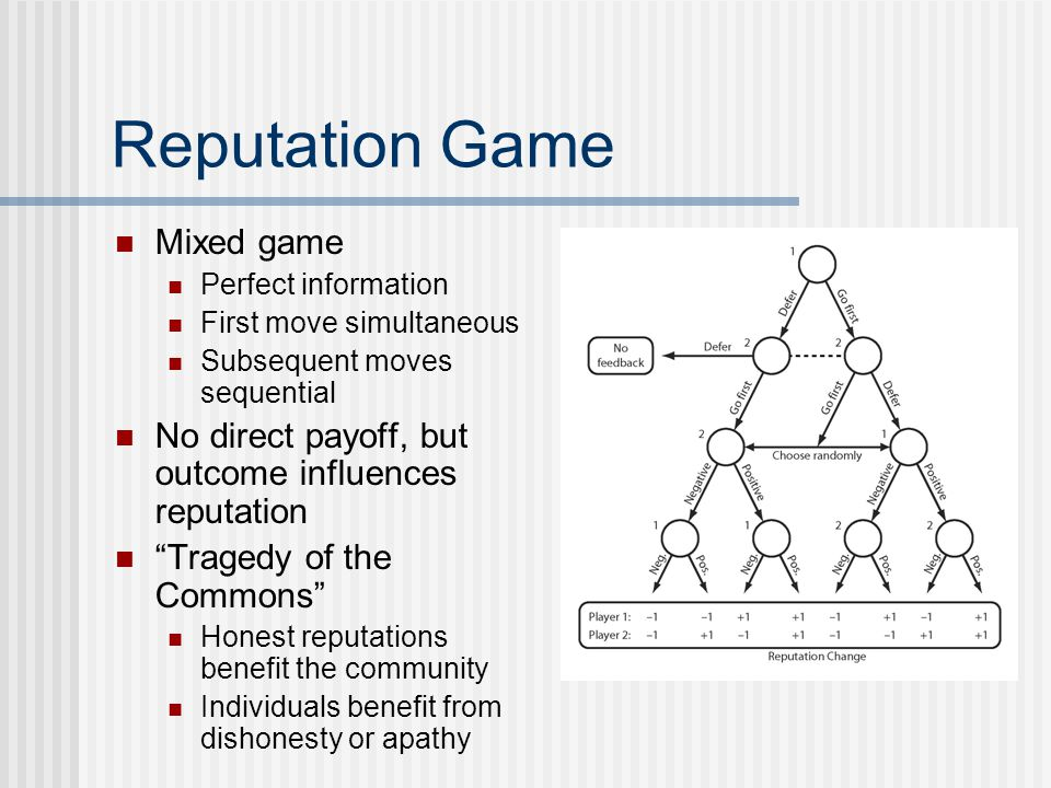 Reputation Game Mixed game Perfect information First move simultaneous Subsequent moves sequential No direct payoff, but outcome influences reputation Tragedy of the Commons Honest reputations benefit the community Individuals benefit from dishonesty or apathy