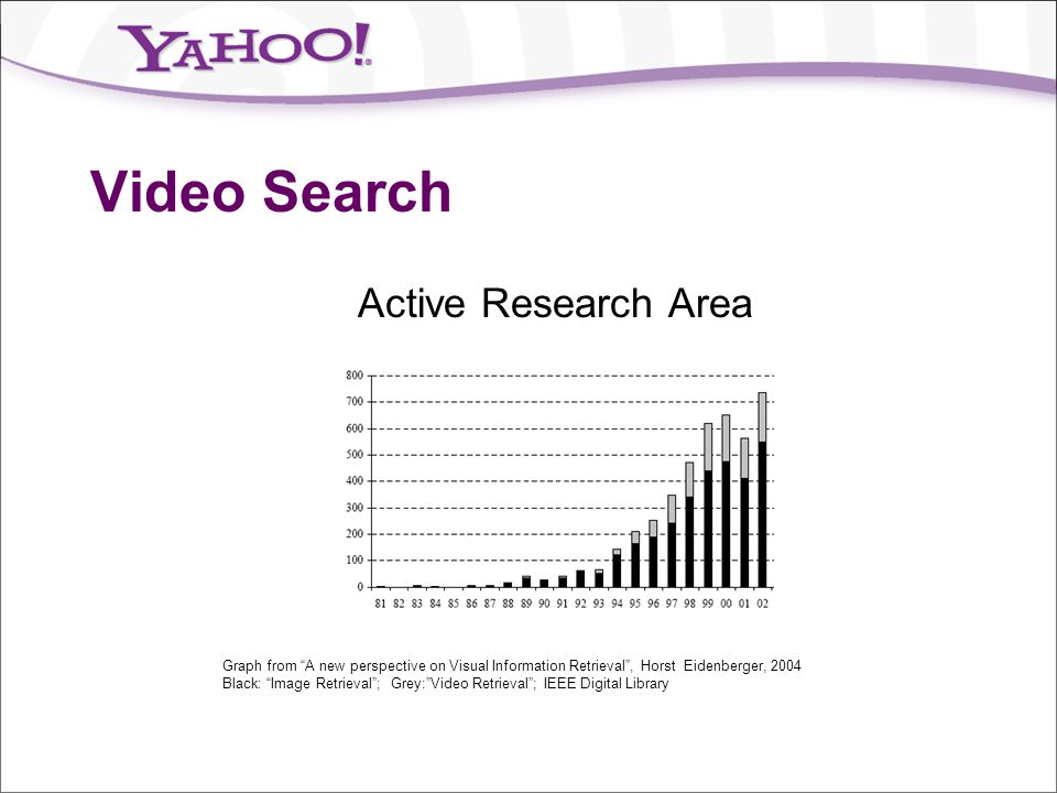 """Video Search Active Research Area Graph from """"A new perspective on Visual Information Retrieval"""", Horst Eidenberger, 2004 Black: """"Image Retrieval""""; Gr"""