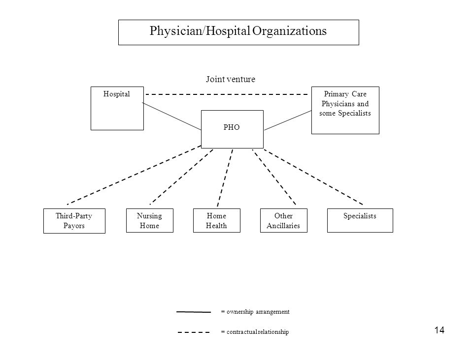 14 Physician/Hospital Organizations PHO Third-Party Payors Nursing Home = ownership arrangement HospitalPrimary Care Physicians and some Specialists Specialists = contractual relationship Joint venture Home Health Other Ancillaries