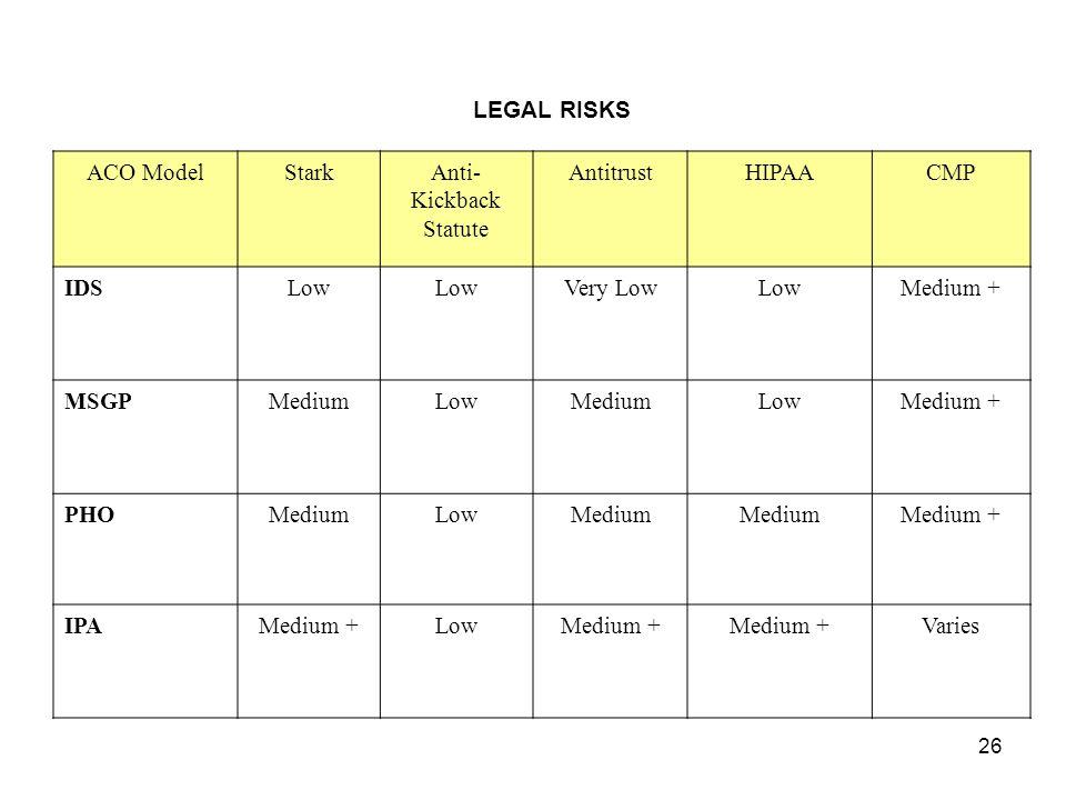 26 LEGAL RISKS ACO ModelStarkAnti- Kickback Statute AntitrustHIPAACMP IDSLow Very LowLowMedium + MSGPMediumLowMediumLowMedium + PHOMediumLowMedium Medium + IPAMedium +LowMedium + Varies
