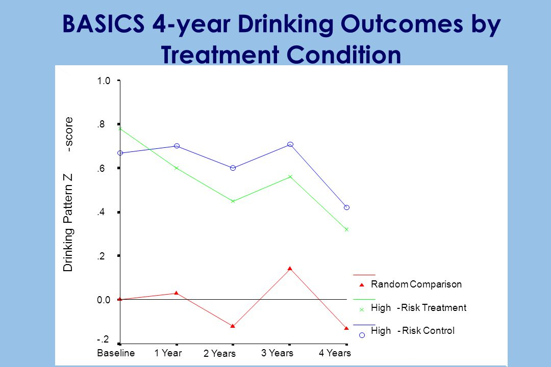 BASICS 4-year Drinking Outcomes by Treatment Condition