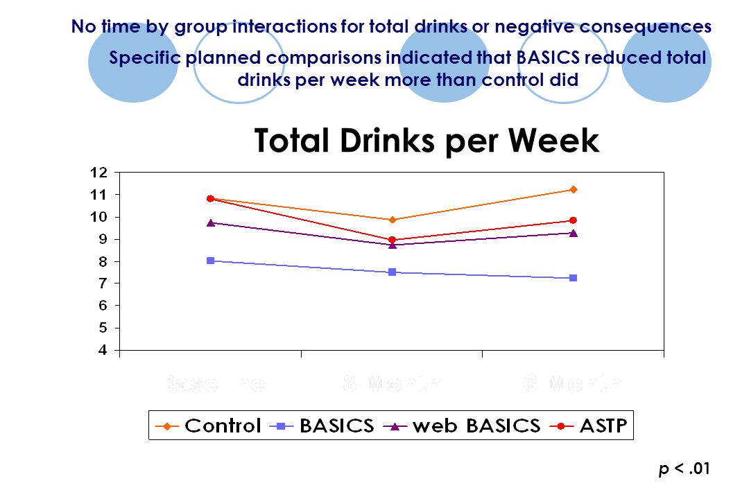 p <.01 Total Drinks per Week No time by group interactions for total drinks or negative consequences Specific planned comparisons indicated that BASICS reduced total drinks per week more than control did