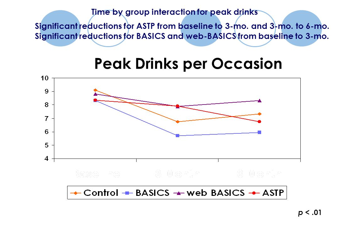 p <.01 Peak Drinks per Occasion Time by group interaction for peak drinks Significant reductions for ASTP from baseline to 3-mo.