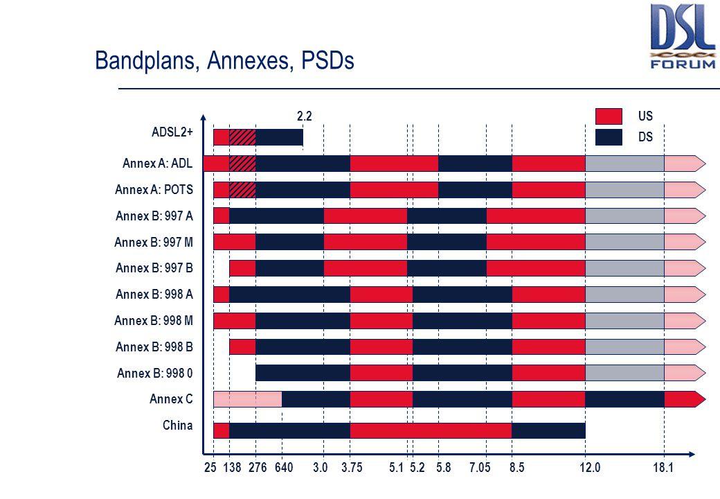 Bandplans, Annexes, PSDs 3.03.755.15.25.87.058.512.018.127613825640 2.2 ADSL2+ Annex A: POTS Annex A: ADL Annex B: 997 A Annex B: 997 M Annex B: 997 B