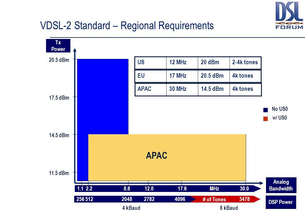 VDSL-2 Standard – Regional Requirements 2565122048409634782782 8 kBaud4 kBaud # of Tones 20.5 dBm 14.5 dBm 11.5 dBm 17.5 dBm Tx Power Analog Bandwidth